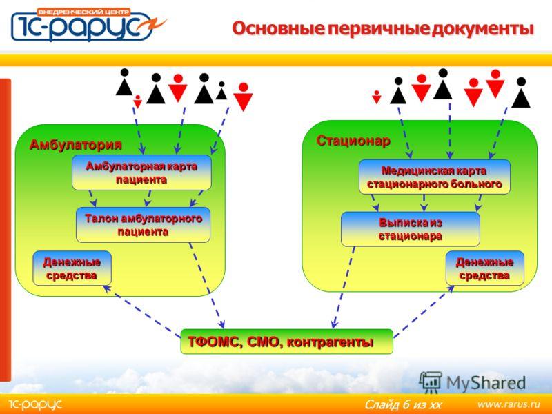 Слайд 5 из хх Структура медицинской организации