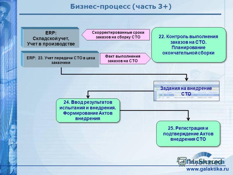 www.galaktika.ru Бизнес-процесс (часть 3+) ERP: Складской учет, Учет в производстве 25. Регистрация и подтверждение Актов внедрения СТО Скорректированные сроки заказов на сборку СТО 24. Ввод результатов испытаний и внедрения. Формирование Актов внедр