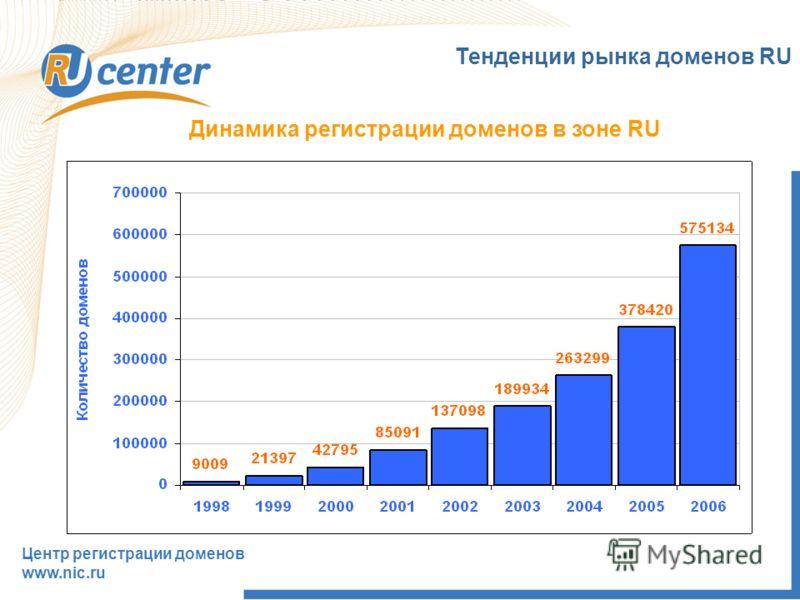 Тенденции рынка доменов RU Динамика регистрации доменов в зоне RU Центр регистрации доменов www.nic.ru