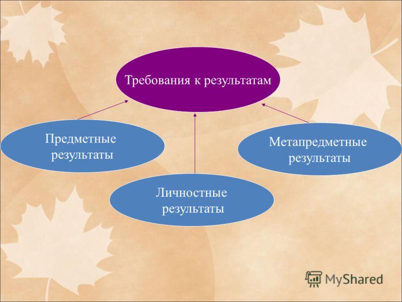 Требования к результатам Метапредметные результаты Личностные результаты Предметные результаты