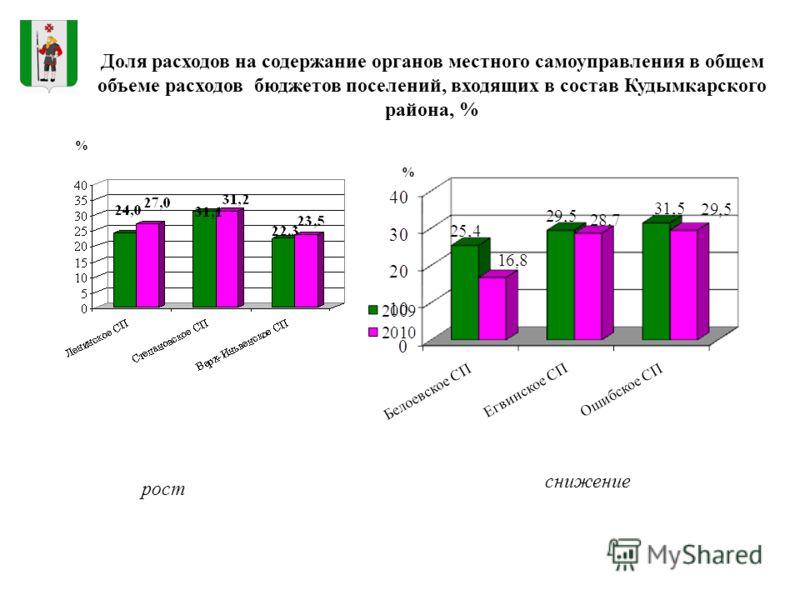 % Доля расходов на содержание органов местного самоуправления в общем объеме расходов бюджетов поселений, входящих в состав Кудымкарского района, % снижение рост %