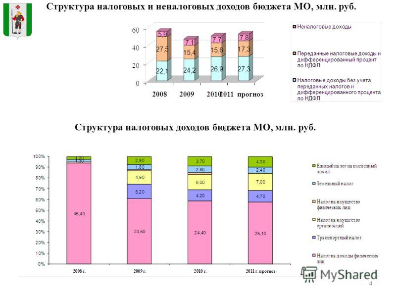 4 Структура налоговых и неналоговых доходов бюджета МО, млн. руб. Структура налоговых доходов бюджета МО, млн. руб.