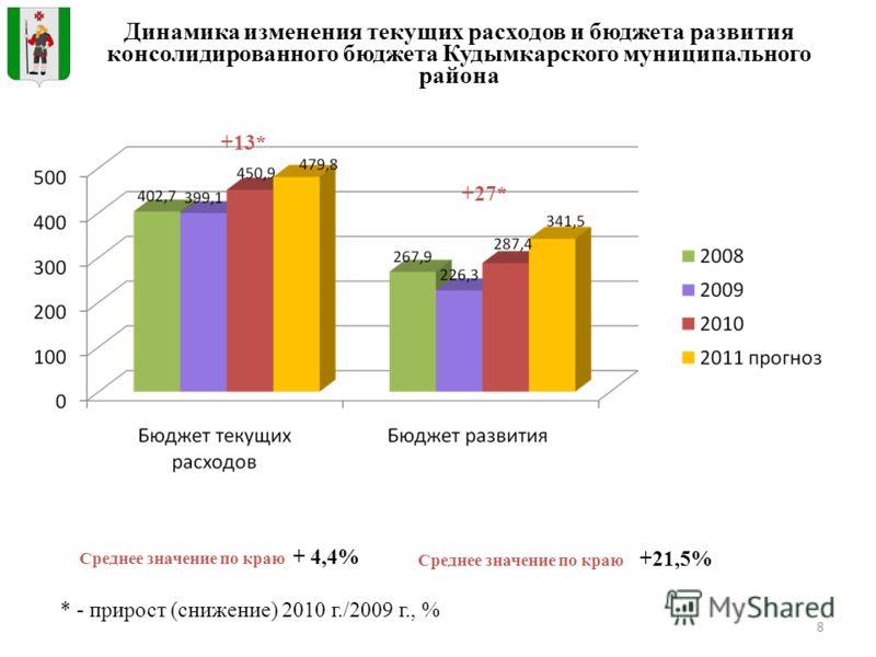 8 Динамика изменения текущих расходов и бюджета развития консолидированного бюджета Кудымкарского муниципального района * - прирост (снижение) 2010 г./2009 г., % Среднее значение по краю + 4,4% Среднее значение по краю +21,5% +13* +27*