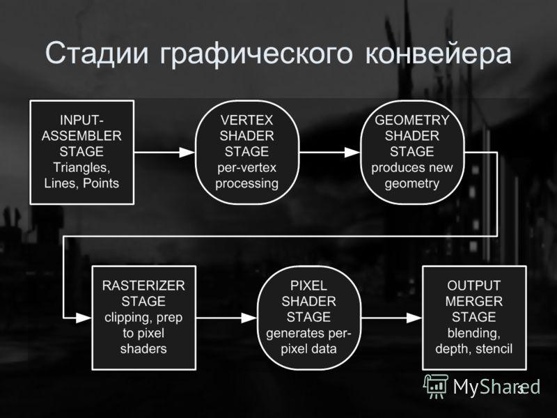 33 Стадии графического конвейера