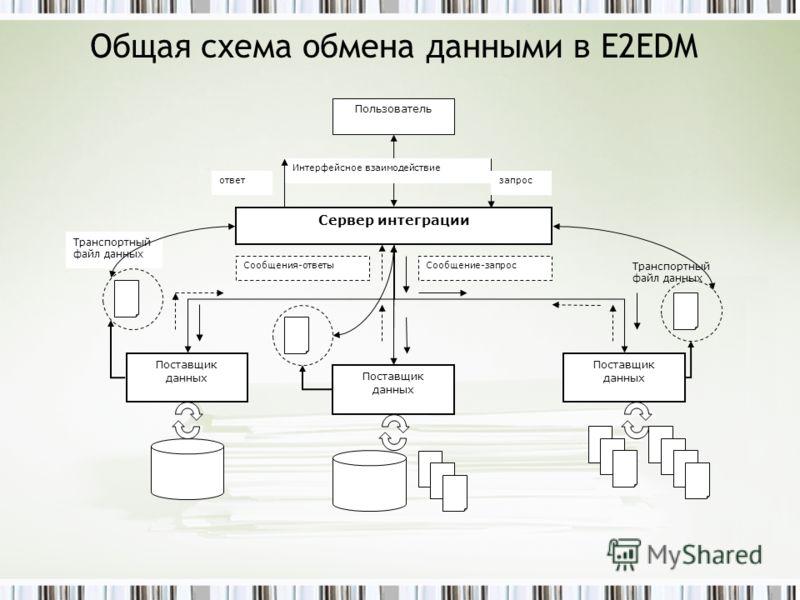 Общая схема обмена данными в E2EDM Пользователь Сервер интеграции Интерфейсное взаимодействие запрос Поставщик данных Поставщик данных Поставщик данных Сообщение-запрос ответ Транспортный файл данных Транспортный файл данных Сообщения-ответы