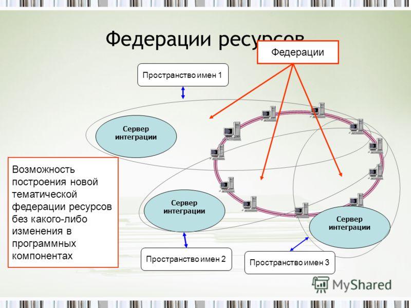 Федерации ресурсов Сервер интеграции Федерации Возможность построения новой тематической федерации ресурсов без какого-либо изменения в программных компонентах Пространство имен 1 Пространство имен 2 Пространство имен 3