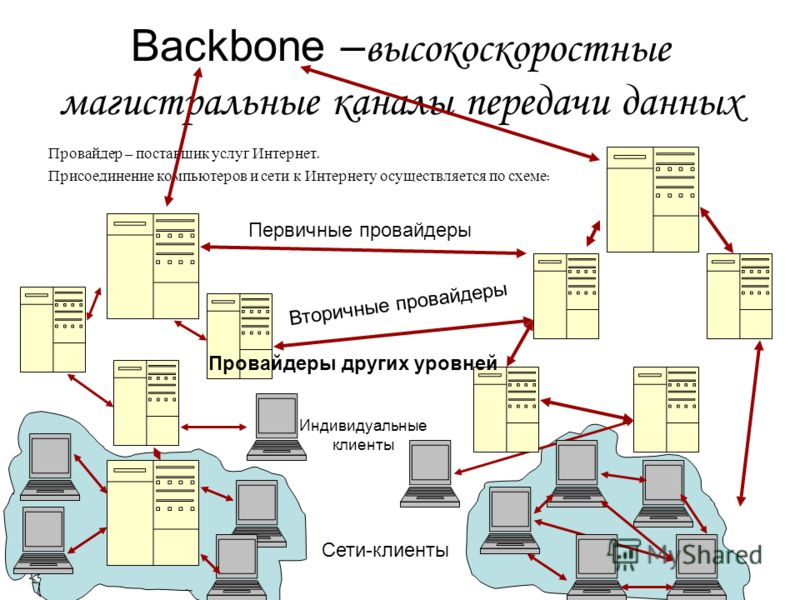 Backbone – высокоскоростные магистральные каналы передачи данных Провайдер – поставщик услуг Интернет. Присоединение компьютеров и сети к Интернету осуществляется по схеме : Первичные провайдеры Вторичные провайдеры Провайдеры других уровней Индивиду