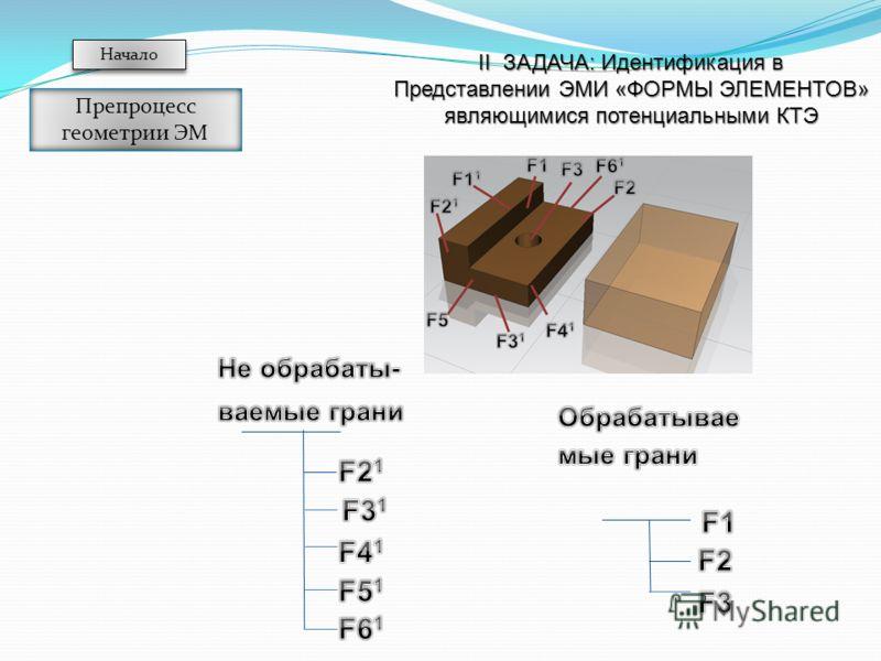 II ЗАДАЧА: Идентификация в Представлении ЭМИ «ФОРМЫ ЭЛЕМЕНТОВ» являющимися потенциальными КТЭ Начало Препроцесс геометрии ЭМ