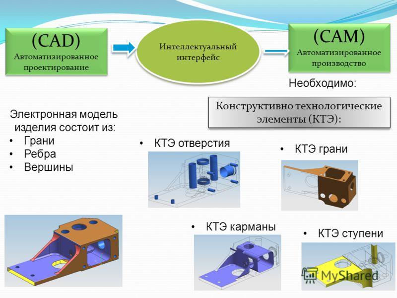(CAD) Автоматизированное проектирование (CAD) Автоматизированное проектирование (CAM) Автоматизированное производство (CAM) Автоматизированное производство Интеллектуальный интерфейс Электронная модель изделия состоит из: Грани Ребра Вершины Необходи