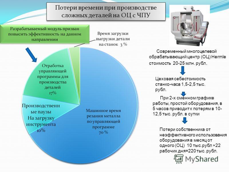 Современный многоцелевой обрабатывающий центр (ОЦ) Hermle стоимость 20-25 млн. рубл. Цеховая себестоимость станко-часа 1,5-2,5 тыс. рубл. При 2-х сменном графике работы, простой оборудования, в 5 часов приводит к потерям в 10- 12,5 тыс. рубл. в сутки
