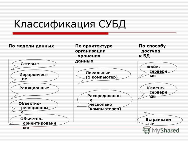 Классификация СУБД Сетевые Иерархическ ие Реляционные Объектно- реляционны е Объектно- ориентированн ые По архитектуре организации хранения данных Локальные (1 компьютер) Распределенны е (несколько компьютеров) По способу доступа к БД Клиент- серверн