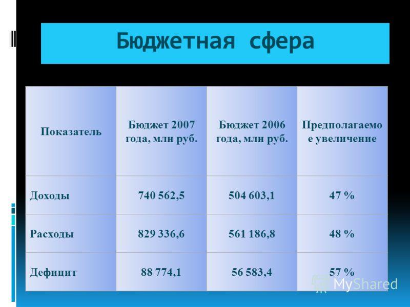 Бюджетная сфера Показатель Бюджет 2007 года, млн руб. Бюджет 2006 года, млн руб. Предполагаемо е увеличение Доходы740 562,5504 603,147 % Расходы829 336,6561 186,848 % Дефицит88 774,156 583,457 %