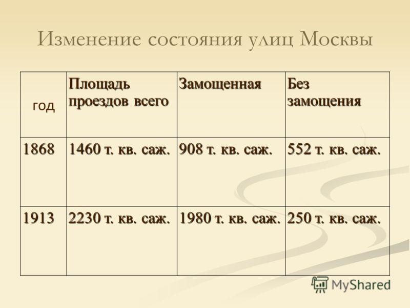 Изменение состояния улиц Москвы год Площадь проездов всего Замощенная Без замощения 1868 1460 т. кв. саж. 908 т. кв. саж. 552 т. кв. саж. 1913 2230 т. кв. саж. 1980 т. кв. саж. 250 т. кв. саж.