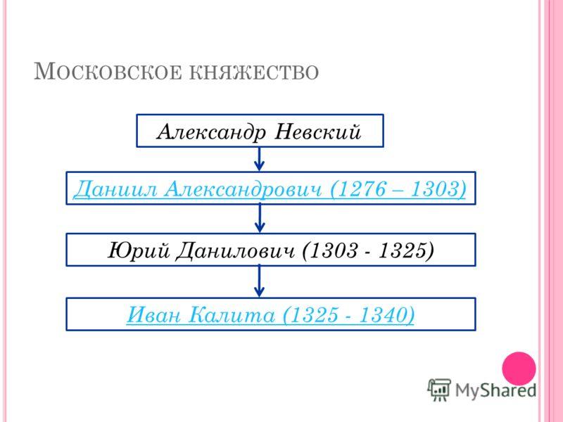 М ОСКОВСКОЕ КНЯЖЕСТВО Александр Невский Даниил Александрович (1276 – 1303) Юрий Данилович (1303 - 1325) Иван Калита (1325 - 1340)