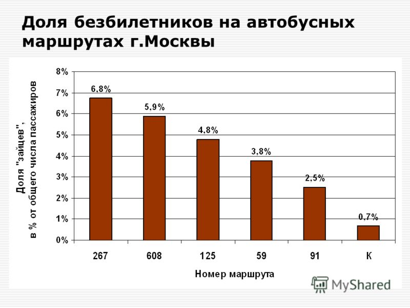 Доля безбилетников на автобусных маршрутах г.Москвы