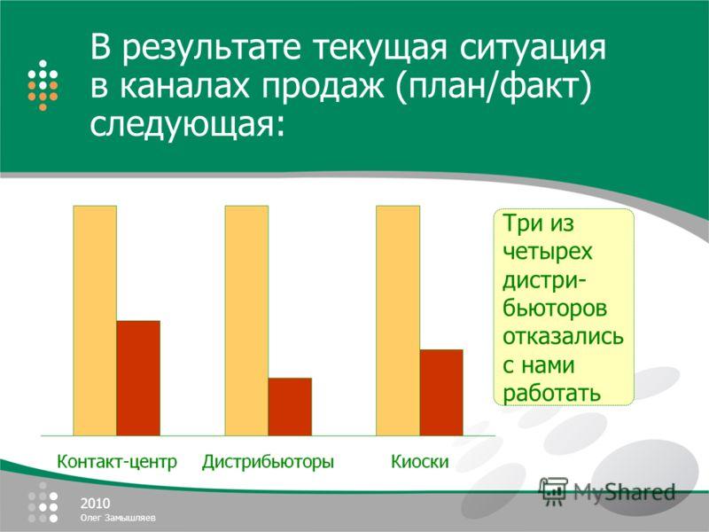 2010 Олег Замышляев Три из четырех дистри- бьюторов отказались с нами работать В результате текущая ситуация в каналах продаж (план/факт) следующая: