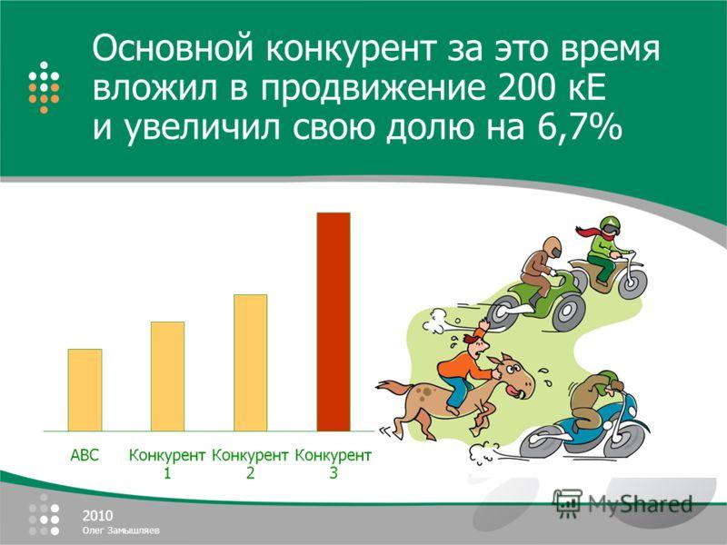 2010 Олег Замышляев Основной конкурент за это время вложил в продвижение 200 кЕ и увеличил свою долю на 6,7%