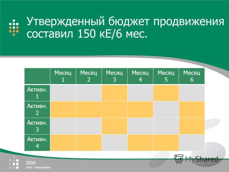 2010 Олег Замышляев Утвержденный бюджет продвижения составил 150 кЕ/6 мес. Месяц 1 Месяц 2 Месяц 3 Месяц 4 Месяц 5 Месяц 6 Активн. 1 Активн. 2 Активн. 3 Активн. 4