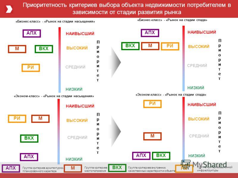 Приоритетность критериев выбора объекта недвижимости потребителем в зависимости от стадии развития рынка АПХ ПриоритетПриоритет НАИВЫСШИЙ ВЫСОКИЙ СРЕДНИЙ НИЗКИЙ МВКХ РИ «Бизнес-класс» - «Рынок на стадии насыщения» «Эконом-класс» - «Рынок на стадии на