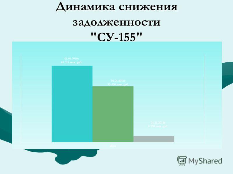 Динамика снижения задолженности СУ-155