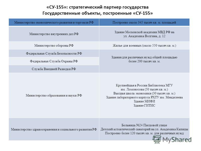 «СУ-155»: стратегический партнер государства Государственные объекты, построенные «СУ-155» Объекты, возводимые