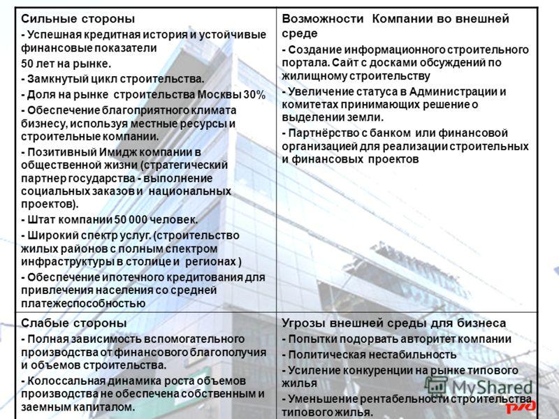 Сильные стороны - Успешная кредитная история и устойчивые финансовые показатели 50 лет на рынке. - Замкнутый цикл строительства. - Доля на рынке строительства Москвы 30% - Обеспечение благоприятного климата бизнесу, используя местные ресурсы и строит