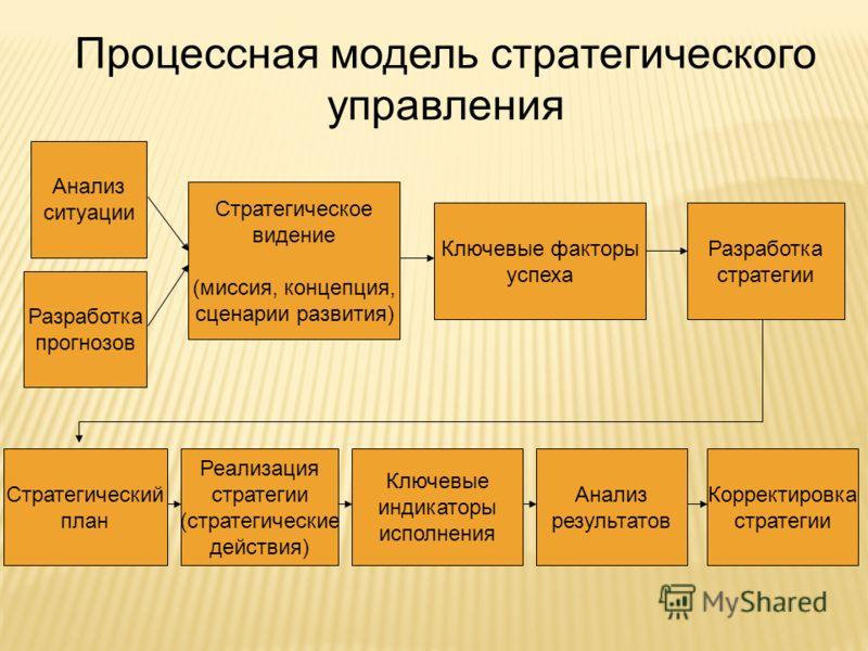 Анализ ситуации Разработка прогнозов Стратегическое видение (миссия, концепция, сценарии развития) Ключевые факторы успеха Разработка стратегии Стратегический план Реализация стратегии (стратегические действия) Ключевые индикаторы исполнения Анализ р