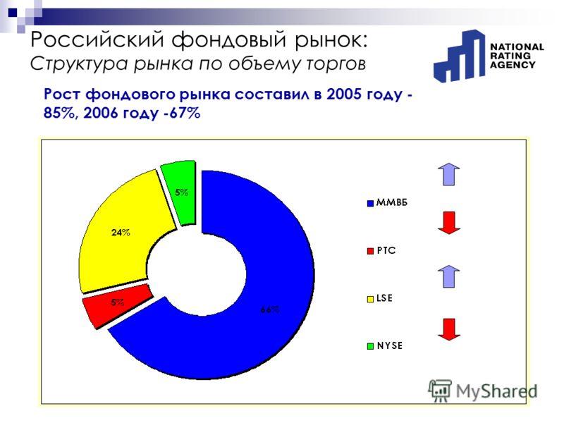 Российский фондовый рынок: Структура рынка по объему торгов Рост фондового рынка составил в 2005 году - 85%, 2006 году -67%