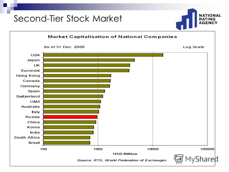 Second-Tier Stock Market