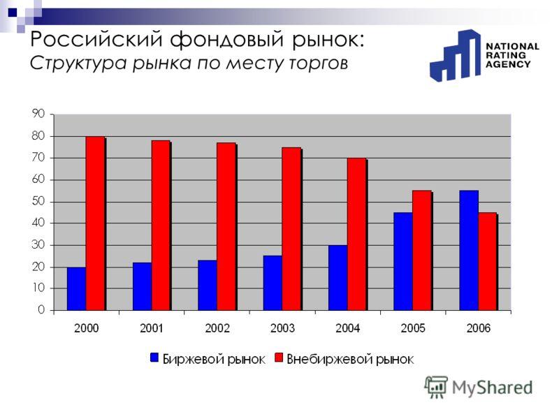 Российский фондовый рынок: Структура рынка по месту торгов