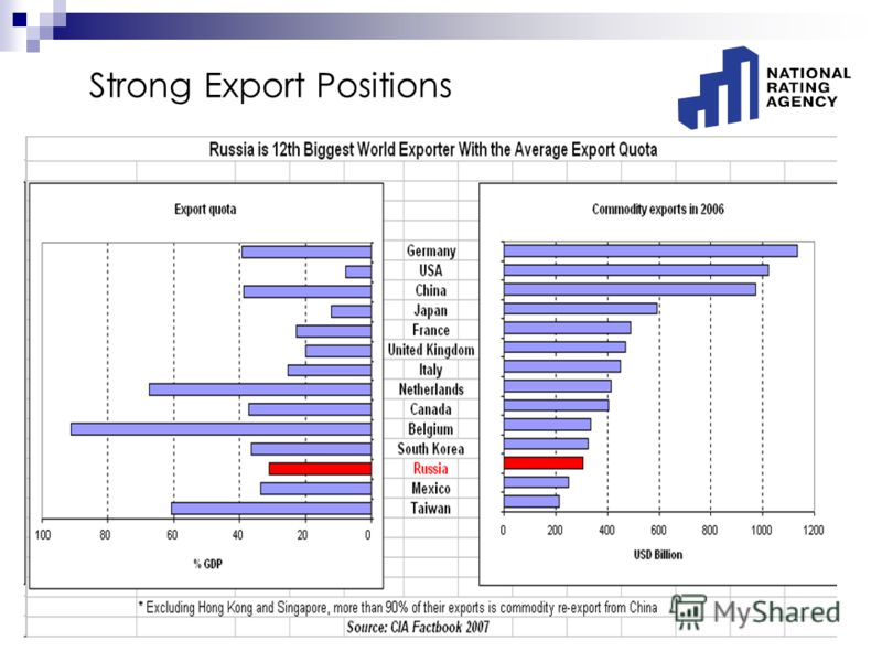 Strong Export Positions