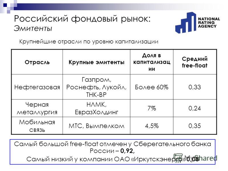 Российский фондовый рынок: Эмитенты Самый большой free-float отмечен у Сберегательного банка России – 0,92, Самый низкий у компании ОАО «Иркутскэнерго» 0,08 ОтрасльКрупные эмитенты Доля в капитализац ии Средний free-float Нефтегазовая Газпром, Роснеф