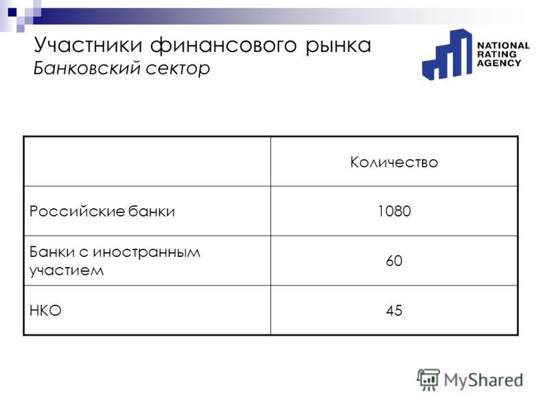 Участники финансового рынка Банковский сектор Количество Российские банки1080 Банки с иностранным участием 60 НКО45