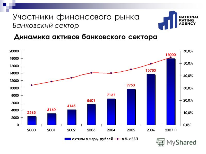 Участники финансового рынка Банковский сектор Динамика активов банковского сектора