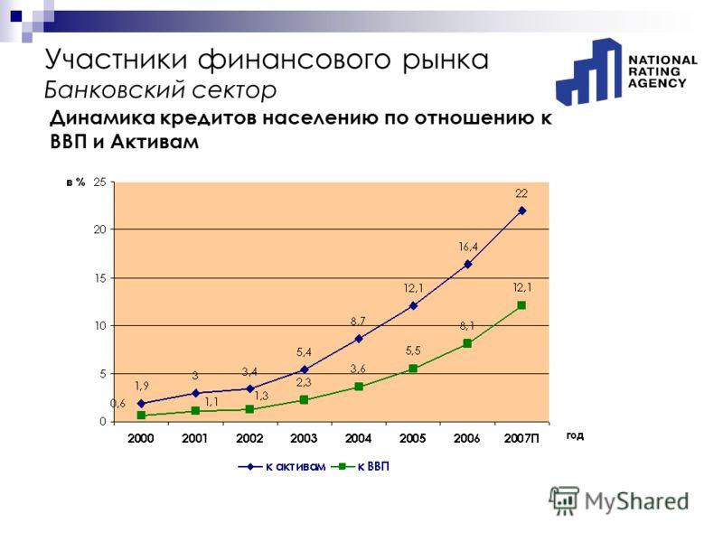 Участники финансового рынка Банковский сектор Динамика кредитов населению по отношению к ВВП и Активам