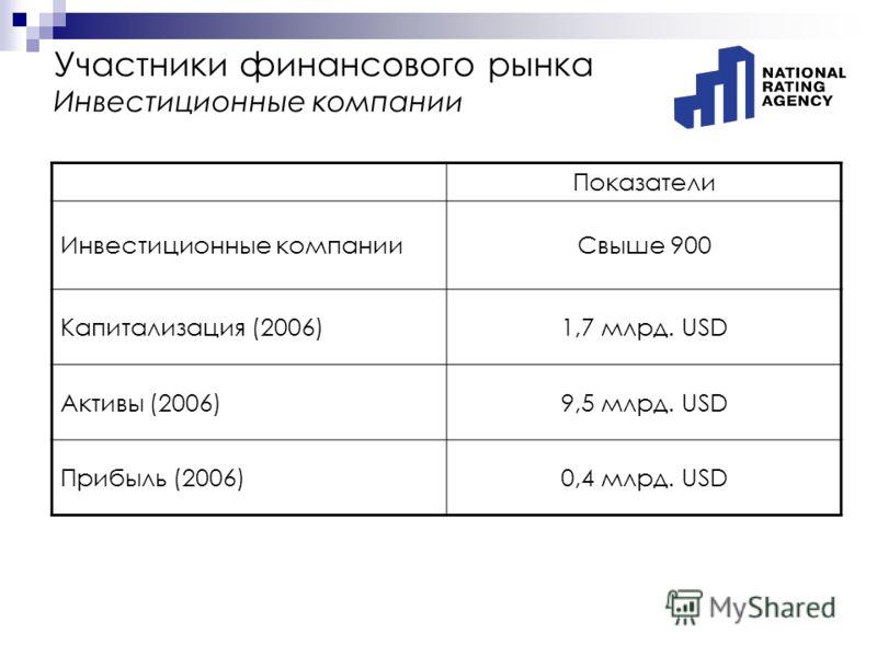 Участники финансового рынка Инвестиционные компании Показатели Инвестиционные компанииСвыше 900 Капитализация (2006)1,7 млрд. USD Активы (2006)9,5 млрд. USD Прибыль (2006)0,4 млрд. USD