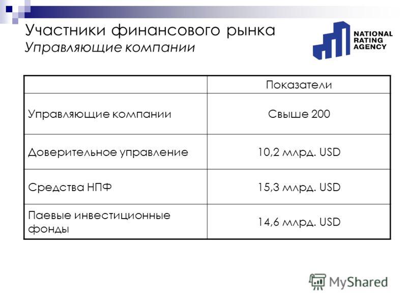 Участники финансового рынка Управляющие компании Показатели Управляющие компанииСвыше 200 Доверительное управление10,2 млрд. USD Средства НПФ15,3 млрд. USD Паевые инвестиционные фонды 14,6 млрд. USD