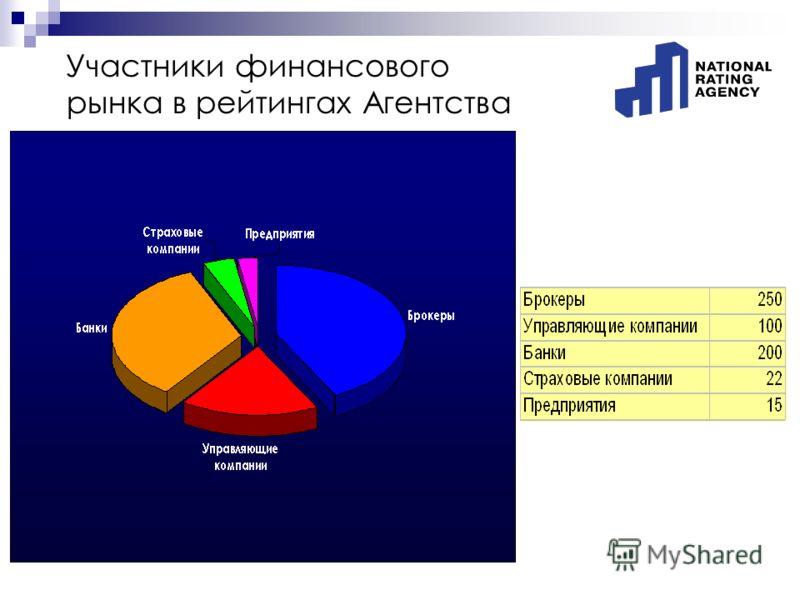 Участники финансового рынка в рейтингах Агентства