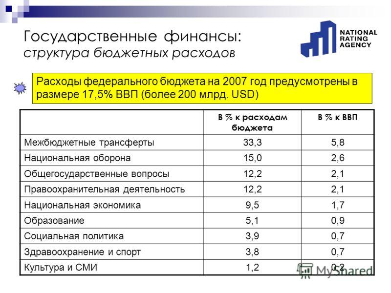 Государственные финансы: структура бюджетных расходов Расходы федерального бюджета на 2007 год предусмотрены в размере 17,5% ВВП (более 200 млрд. USD) В % к расходам бюджета В % к ВВП Межбюджетные трансферты33,35,8 Национальная оборона15,02,6 Общегос
