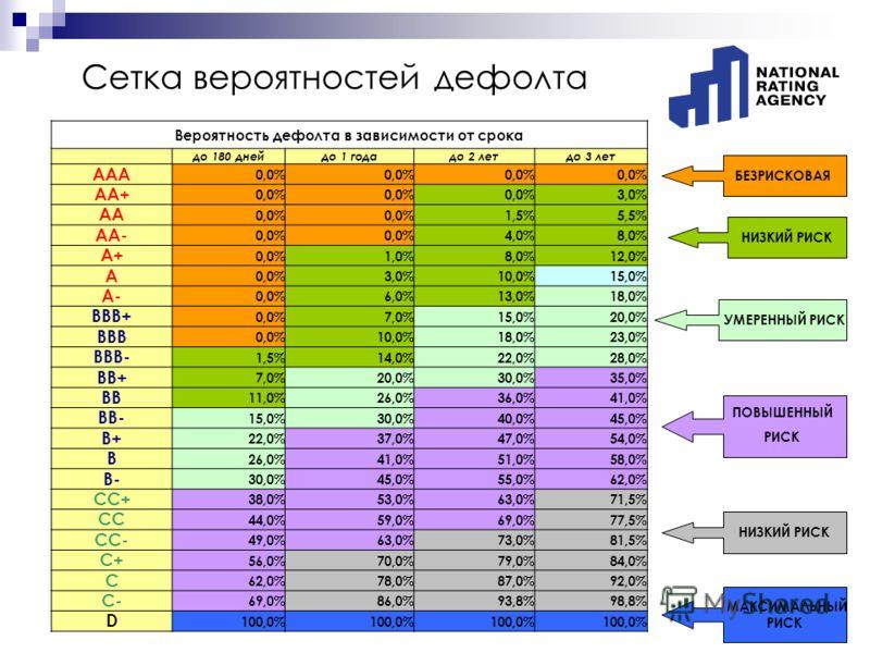 Сетка вероятностей дефолта Вероятность дефолта в зависимости от срока до 180 днейдо 1 годадо 2 летдо 3 лет AAA 0,0% AA+ 0,0% 3,0% AA 0,0% 1,5%5,5% AA- 0,0% 4,0%8,0% A+ 0,0%1,0%8,0%12,0% A 0,0%3,0%10,0%15,0% A- 0,0%6,0%13,0%18,0% BBB+ 0,0%7,0%15,0%20,