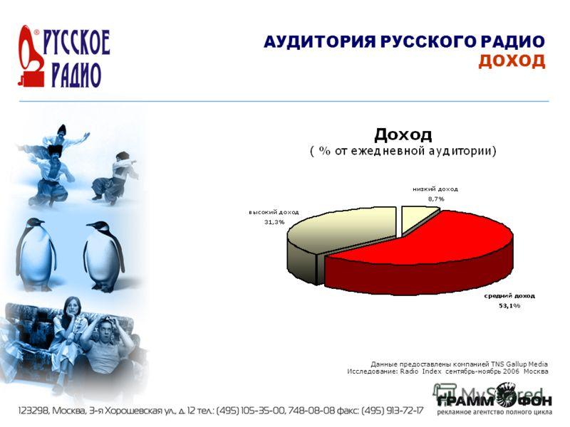 Данные предоставлены компанией TNS Gallup Media Исследование: Radio Index сентябрь-ноябрь 2006 Москва АУДИТОРИЯ РУССКОГО РАДИО ДОХОД