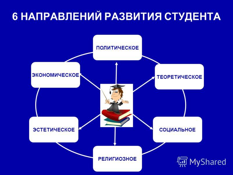 6 НАПРАВЛЕНИЙ РАЗВИТИЯ СТУДЕНТА ТЕОРЕТИЧЕСКОЕ ЭКОНОМИЧЕСКОЕ ЭСТЕТИЧЕСКОЕ ПОЛИТИЧЕСКОЕ СОЦИАЛЬНОЕ РЕЛИГИОЗНОЕ
