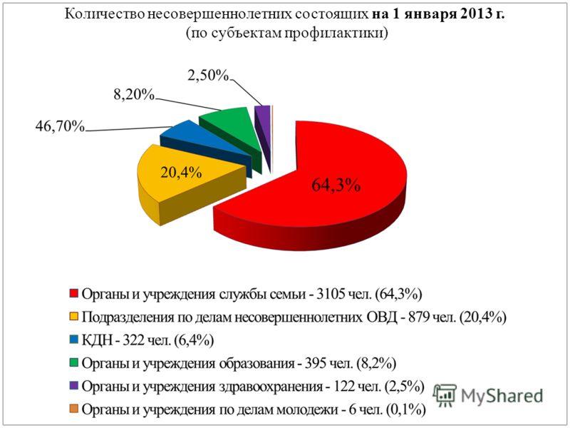 Количество несовершеннолетних состоящих на 1 января 2013 г. (по субъектам профилактики)
