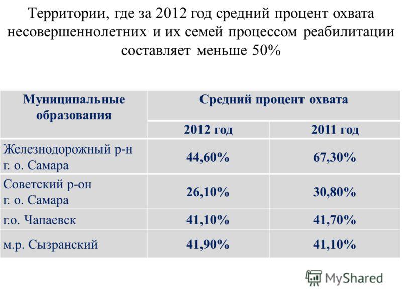 Территории, где за 2012 год средний процент охвата несовершеннолетних и их семей процессом реабилитации составляет меньше 50% Муниципальные образования Средний процент охвата 2012 год2011 год Железнодорожный р-н г. о. Самара 44,60%67,30% Советский р-