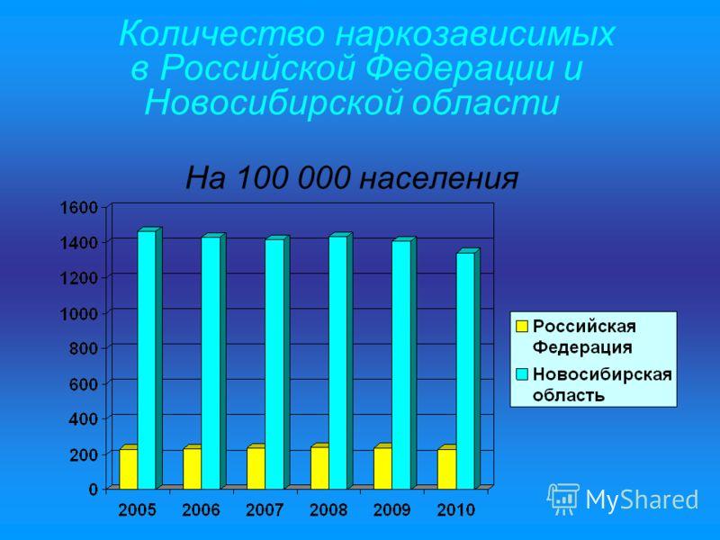 Количество наркозависимых в Российской Федерации и Новосибирской области На 100 000 населения