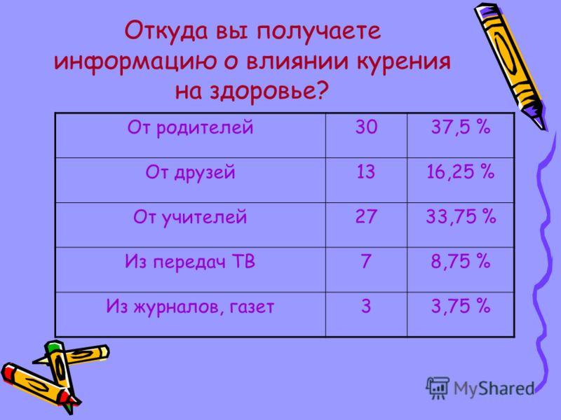 Откуда вы получаете информацию о влиянии курения на здоровье? От родителей3037,5 % От друзей1316,25 % От учителей2733,75 % Из передач ТВ78,75 % Из журналов, газет33,75 %