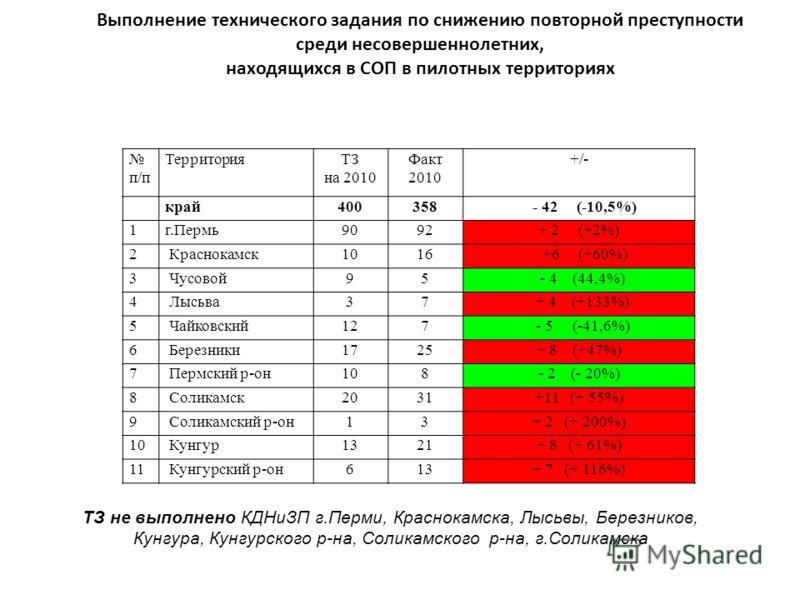 п/п ТерриторияТЗ на 2010 Факт 2010 +/- край400358 - 42 (-10,5%) 1г.Пермь9092+ 2 (+2%) 2Краснокамск1016 +6 (+60%) 3Чусовой95 - 4 (44,4%) 4Лысьва37 + 4 (+133%) 5Чайковский127 - 5 (-41,6%) 6Березники1725+ 8 (+47%) 7Пермский р-он108- 2 (- 20%) 8Соликамск