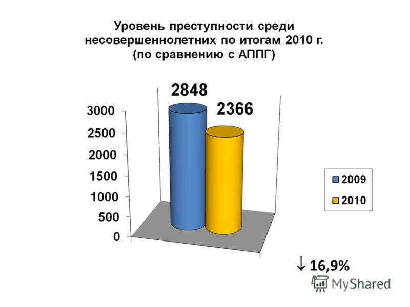 16,9%
