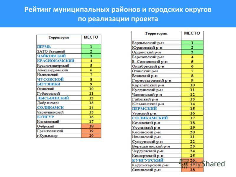 Рейтинг муниципальных районов и городских округов по реализации проекта