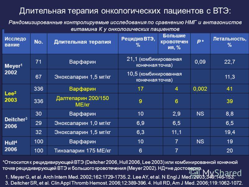 Исследо вание No.Длительная терапия Рецидив ВТЭ, % Большие кровотечен ия, % P * Летальность, % Meyer 1 2002 71Варфарин 21,1 (комбинированная конечная точка) 0,0922,7 67Эноксапарин 1,5 мг/кг 10,5 (комбинированная конечная точка) 11,3 Lee 2 2003 336Вар